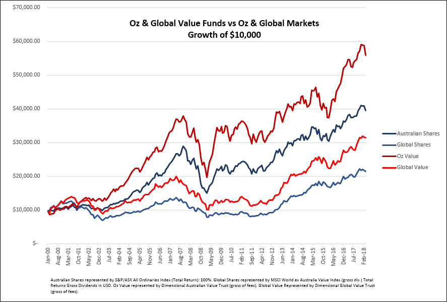 moneyball and value investing