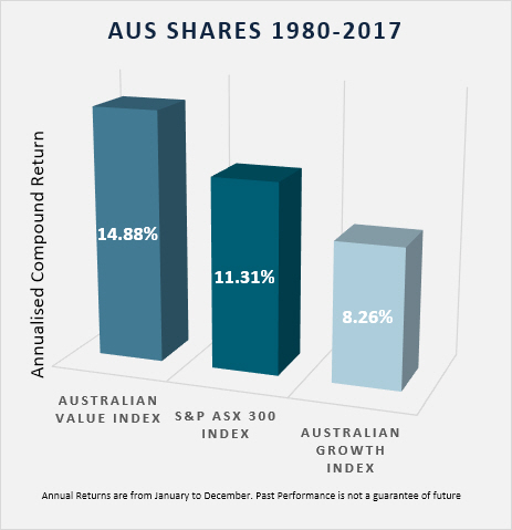 Australian share index returns