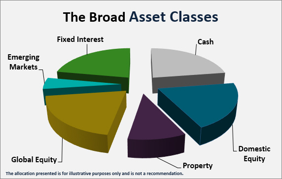 broad asset classes