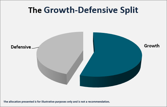 growth-defensive asset allocation split