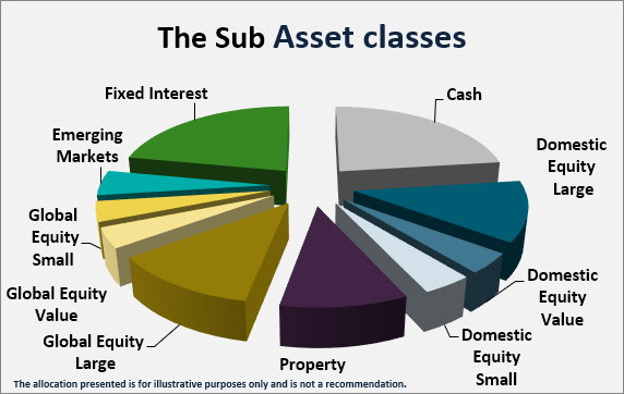 sub asset classes
