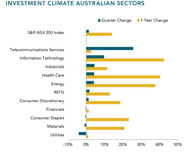 Fiduciary Financial Advice Australia.