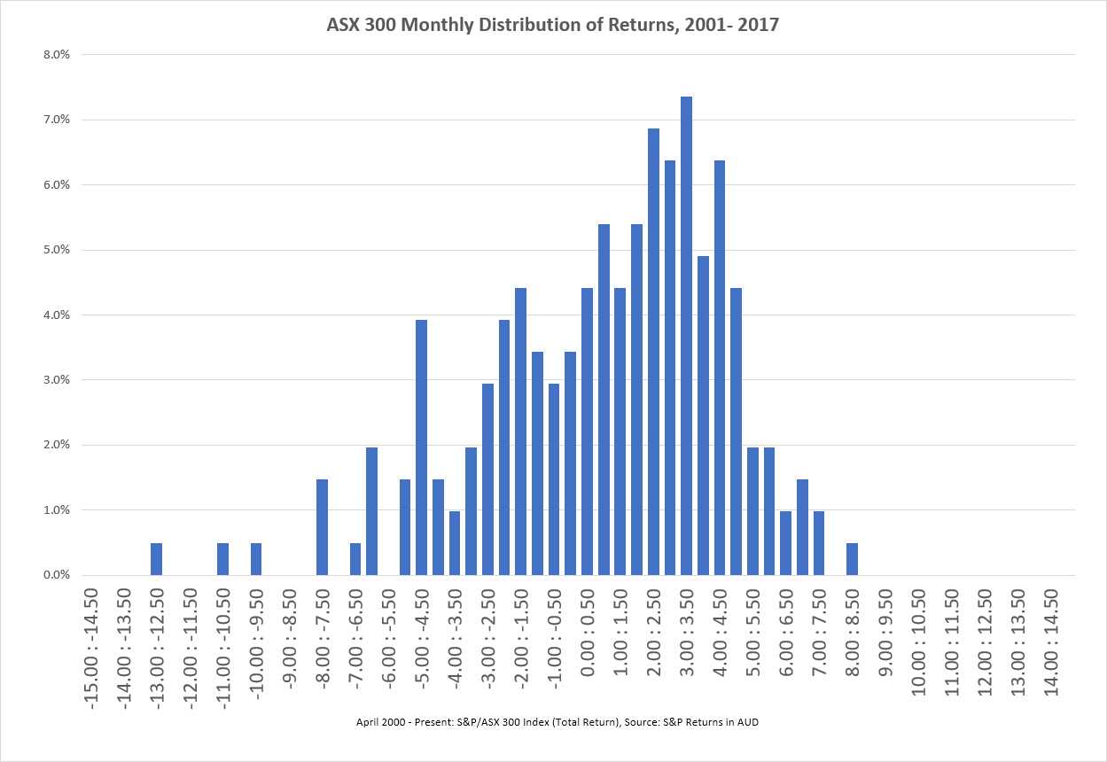 asx 300 monthly returns