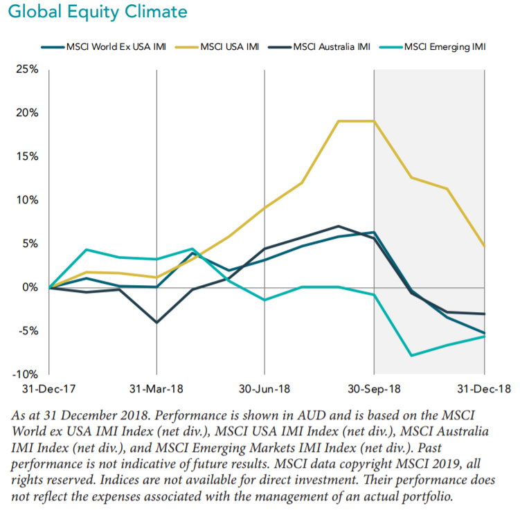 equity returns 2018